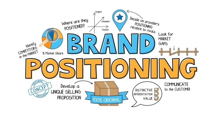 Three Benefits to Reap from Brand Positioning